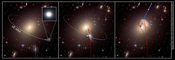 schematic illustrates the creation of a runaway galaxy