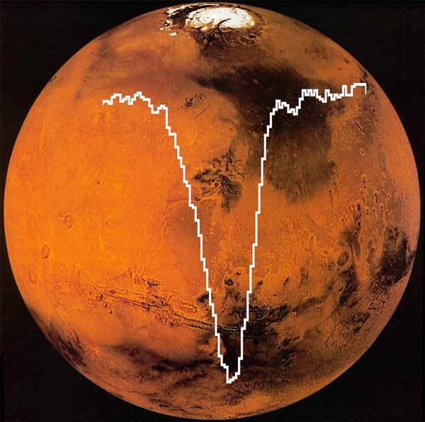 Flying observatory detects atomic oxygen in martian