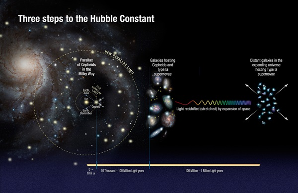 Three steps to the Hubble constant
