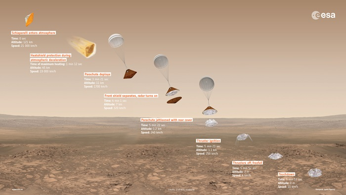 ExoMars2016_DescentInfographic_16x9_20160223.0