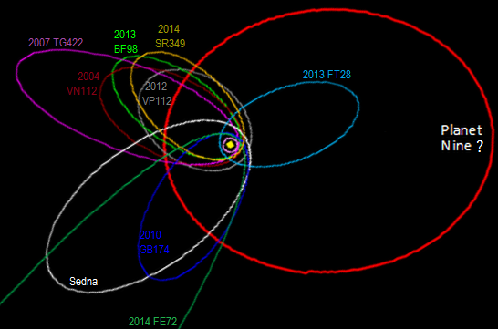 Planet Nine May Be Responsible For Tilting The Sun Astronomy