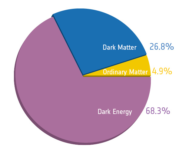2017_SL_DES_Planck_piechart