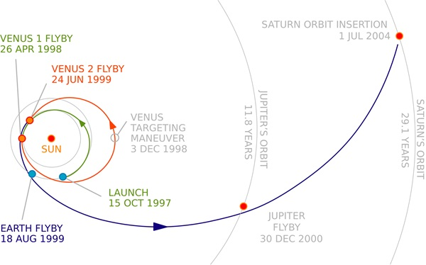 1776_Cassini_interplanet_trajectorycopy