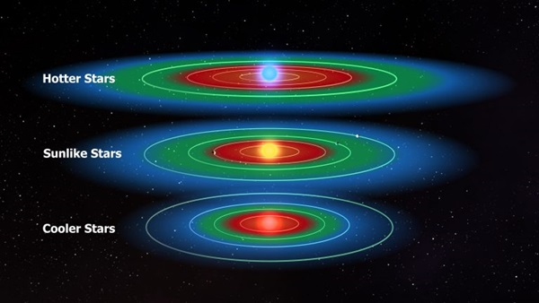 X rays may sterilize otherwise habitable exoplanets - Definition de la surface habitable ...