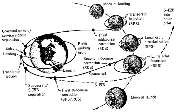Apollo8missionprofile
