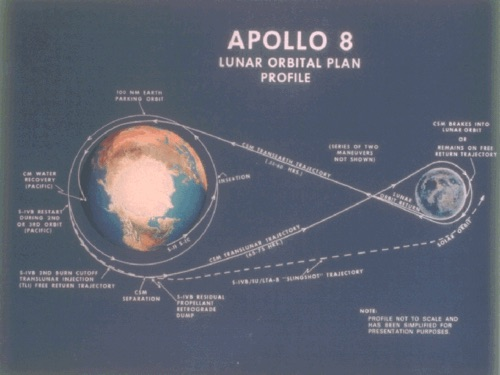 apollo8flightplan