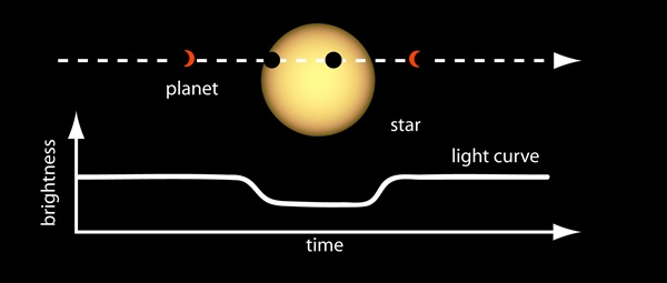 Planet_Transit_Light_Curve