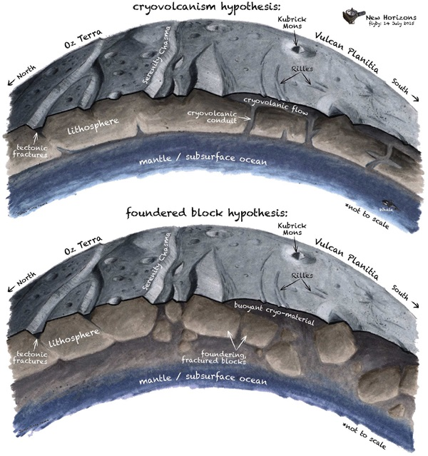 Charon S Icy Surface Erupted From An Underground Ocean