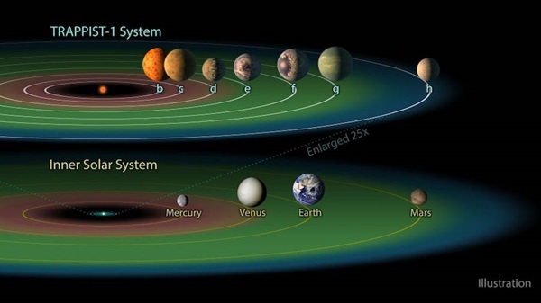 trappist1planetcompariosn