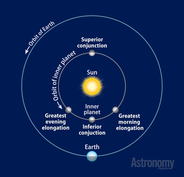 Planet See Tonight Solar System - Pics about space