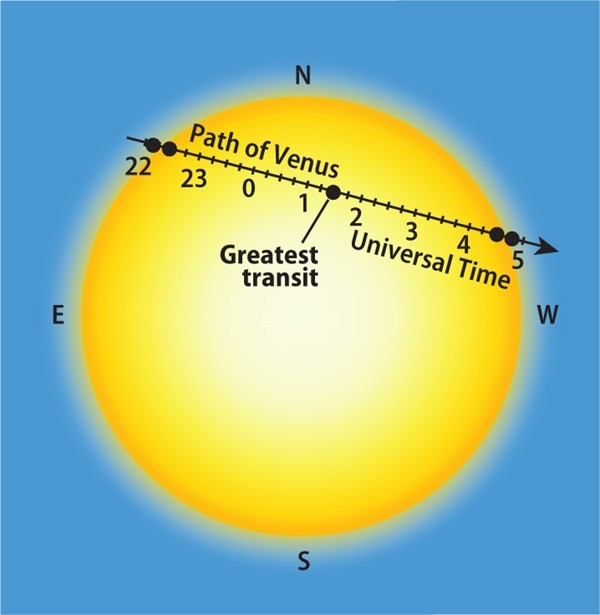 Venus-transit_illustration