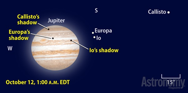 Triple shadow transit on Jupiter