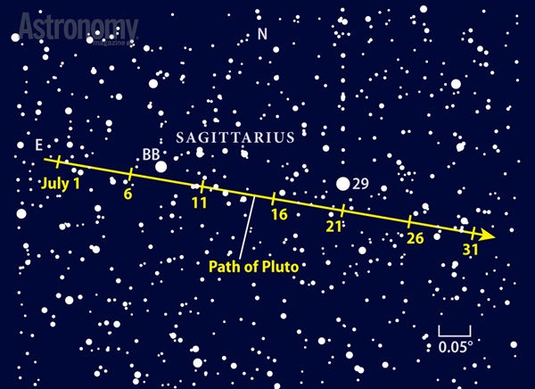 Although distant Pluto glows dimly at 14th magnitude, it's fun to track down as it treks across the rich star fields of northern Sagittarius.