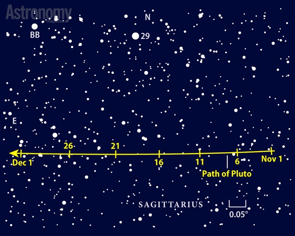The dim dwarf planet swings eastward across Sagittarius this month, passing 0.4° south of 5th-magnitude 29 Sagittarii on November 19.