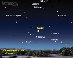 The giant planet shines brilliantly among the background stars of western Leo in December's late evening sky.