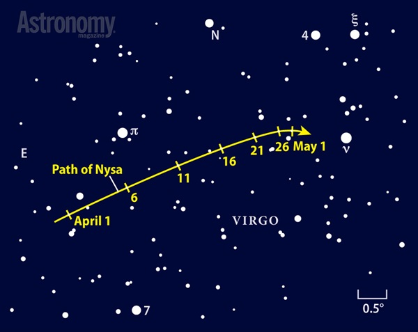 Main-belt asteroid Nysa glows at 10th magnitude in April as it rides high in the surrounding evening sky among the background stars of Virgo.