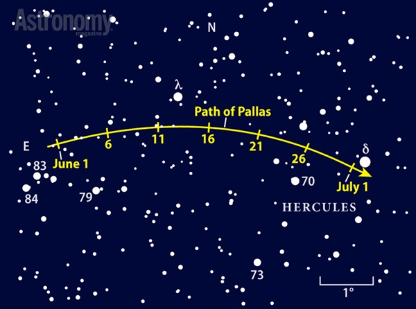 Pallas reaches its peak at opposition June 11, though the 9th-magnitude asteroid will be easy to spot all month among the stars of Hercules.