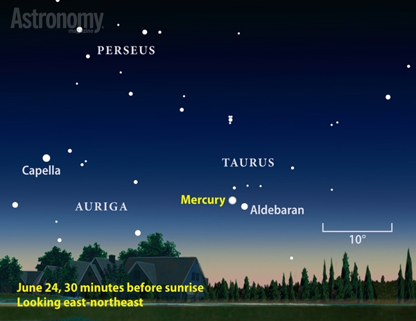 Mercury hangs low on mornings around June 24, when it lies 22° west of the Sun at its summertime peak for Northern Hemisphere observers.