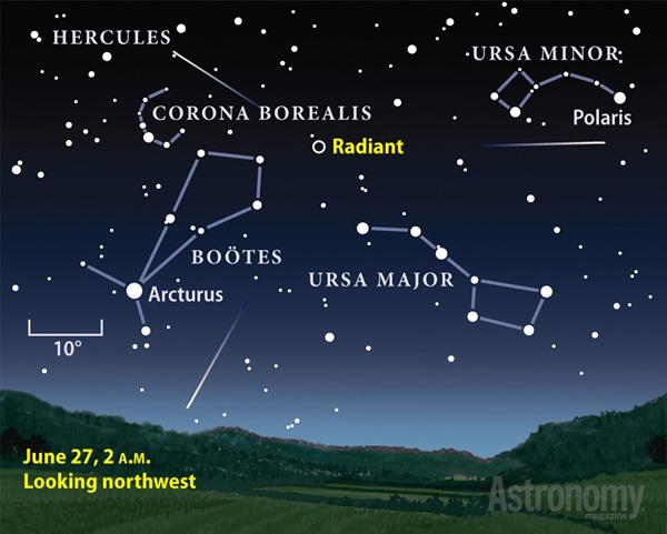 Observers should be on the lookout for the slow-moving meteors of the June Bootid shower, which peaks June 27.