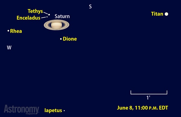 All of Saturn's bright moons appear near the planet the evening of June 8, including distant Iapetus, which then lies due north of the gas giant.