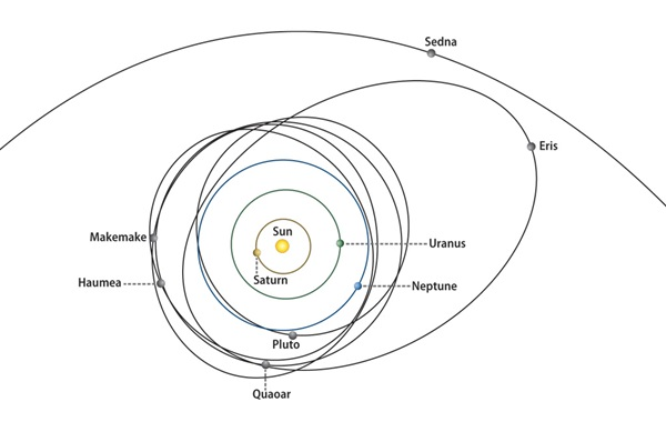Outer-solar-system-illus