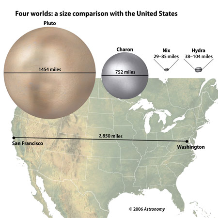 Pluto, moons, and U.S.