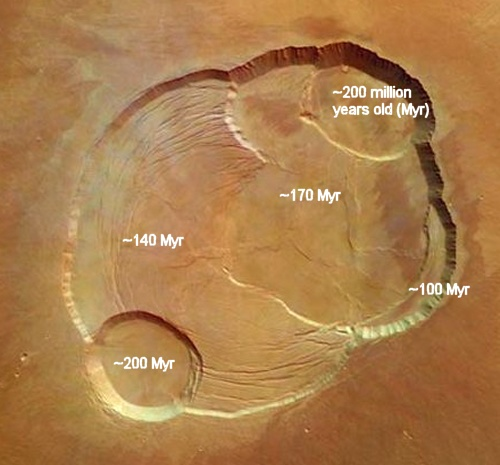 Olympus Mons caldera ages from Mars Express