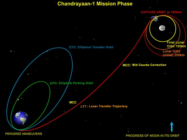 Chandrayaan-1 mission