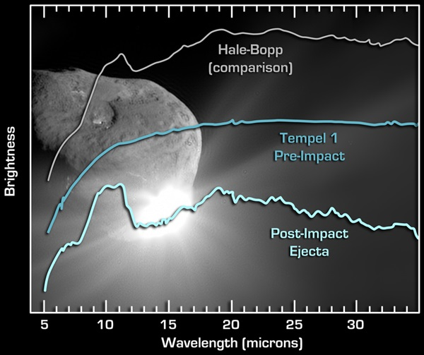 Deep Impact revealed spectroscopic details