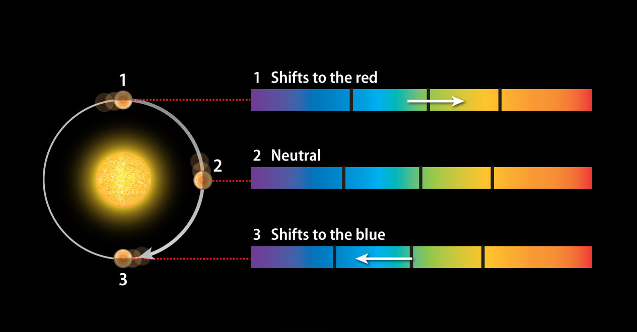 Radial Velocity Exoplanets - Pics about space