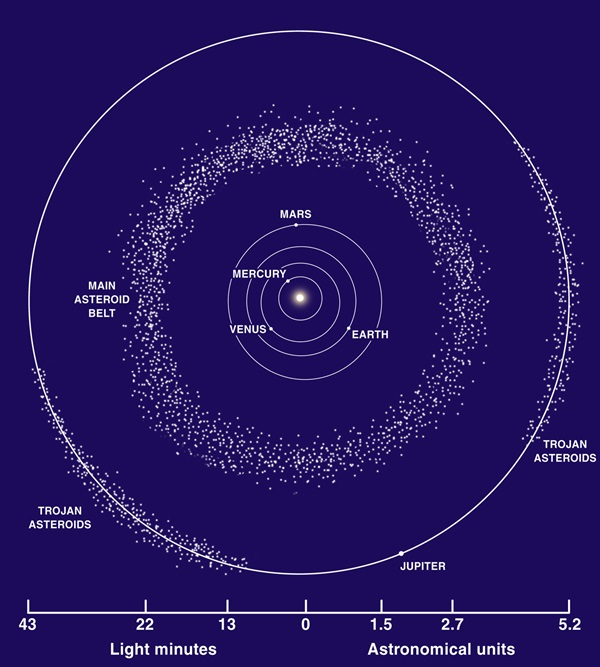 why hasn t the asteroid belt formed a planet astronomy com