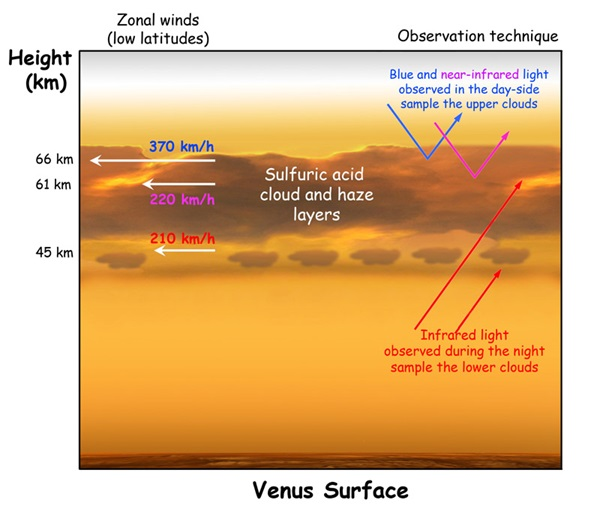 Zonal winds on Venus