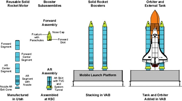 Reusable solid rocket motor