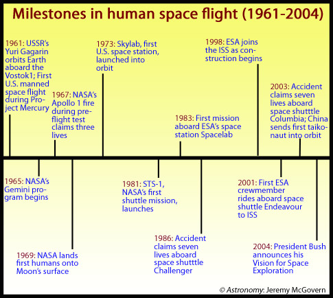 human space flight timeline - photo #5
