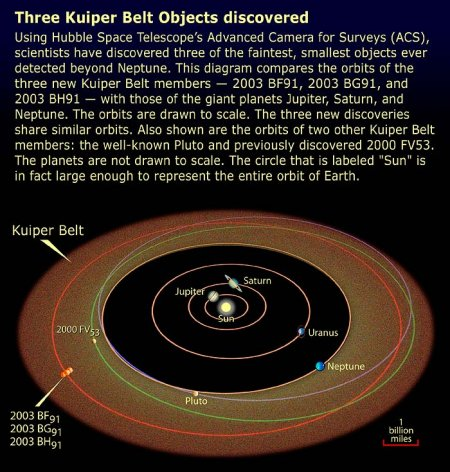 Orbits of Kuiper Belt Objects