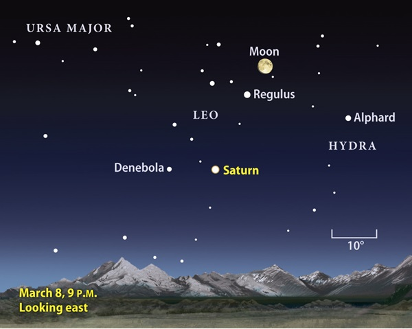 Saturn finder chart March 2009