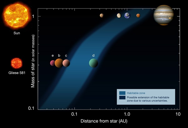 Habitable zone Gliese 581