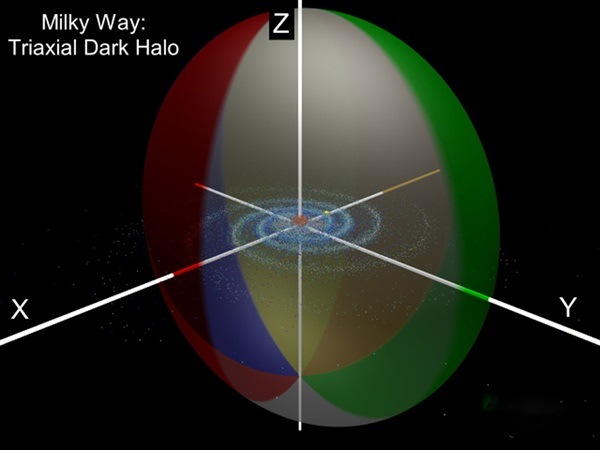 Milky Way triaxial dark halo