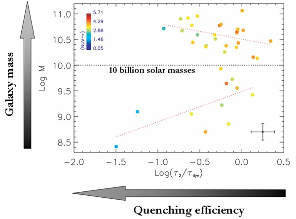 quenching efficiency and galaxy mass