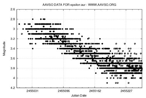 Light curve for Epsilon Aurigae