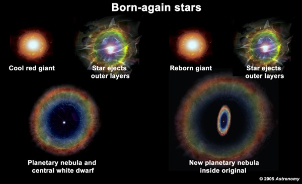 Star evolution