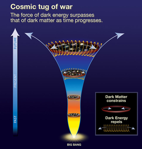 Dark energy in early universe