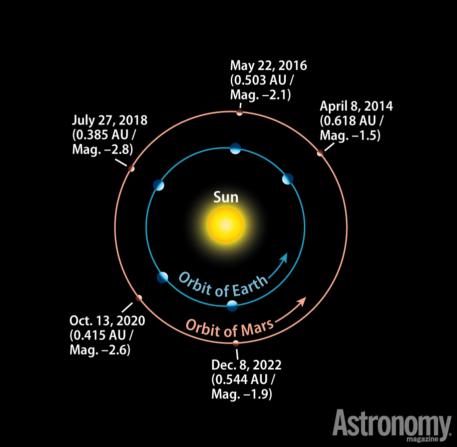 Astronomical Events December 2020.Astonishing Astronomy Don T Miss The Top Five Astronomical