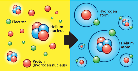 How did the first chemical element appear in the universe?