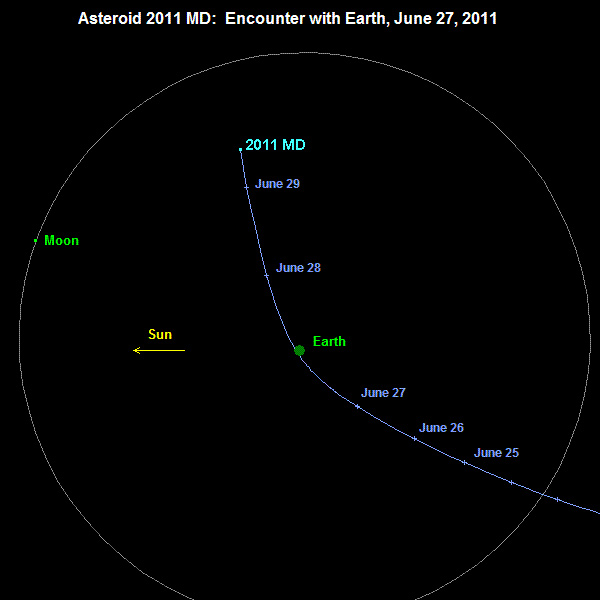 small asteroid to whip past earth june 27 astronomy com Ear Anatomy Diagram asteroid 2011 md_01