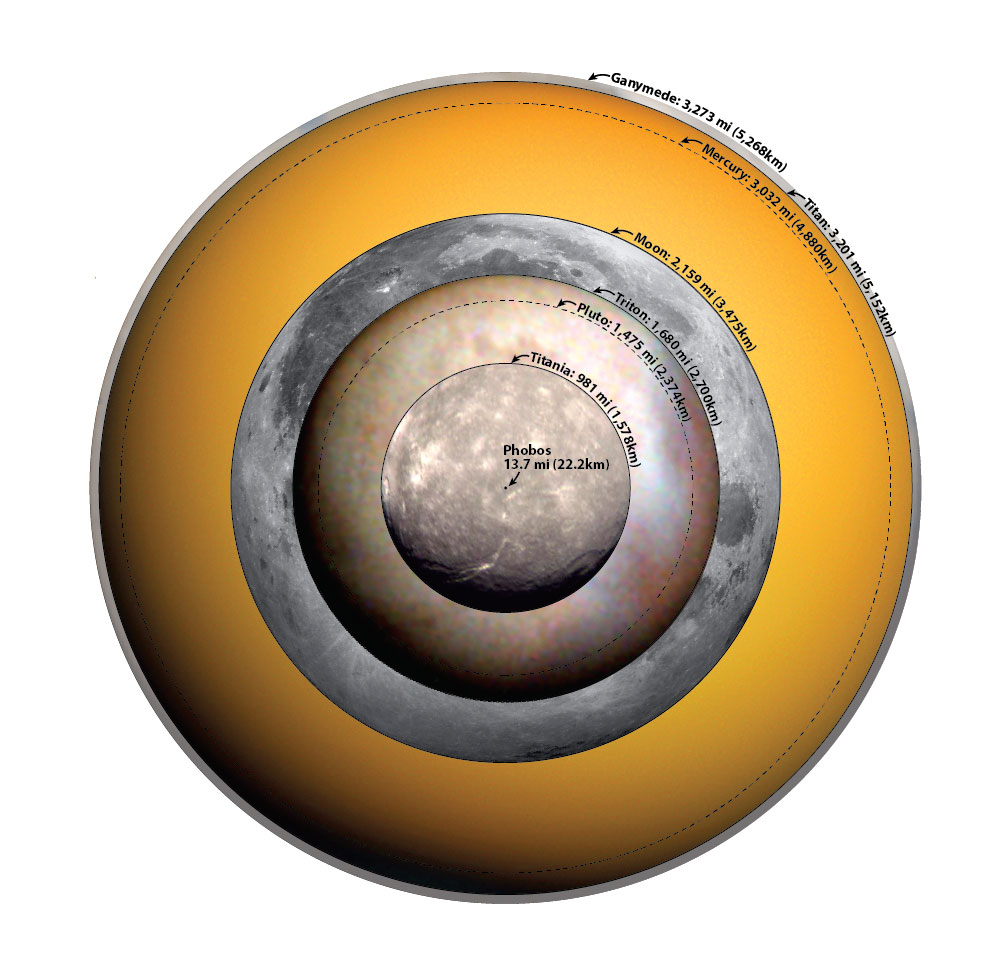 This chart puts the moons of the solar system into ...