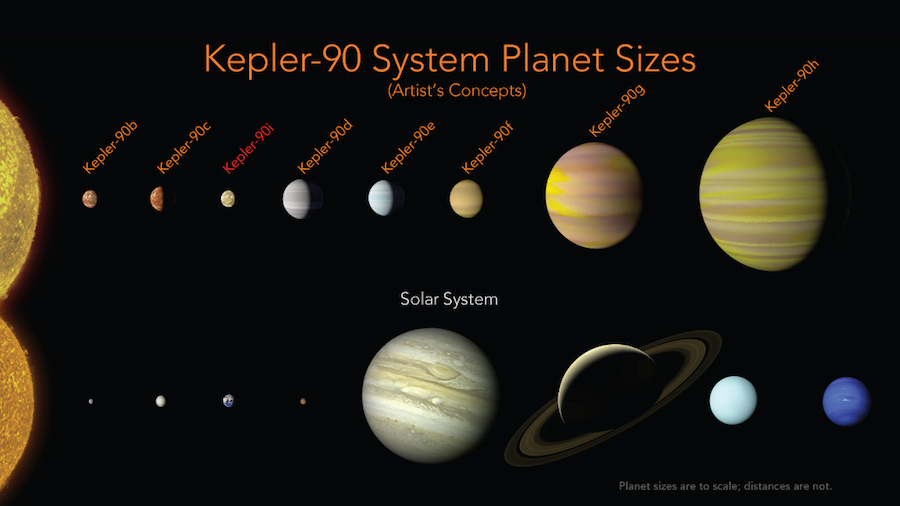 Artificial intelligence used with kepler data