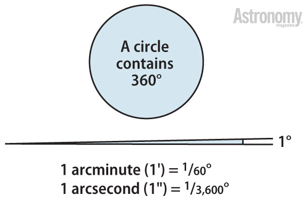 If you've ever wondered about some of the terms astronomers use, here's an illustrated guide.