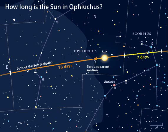 The constellation Ophiuchus lies partly on the ecliptic ...