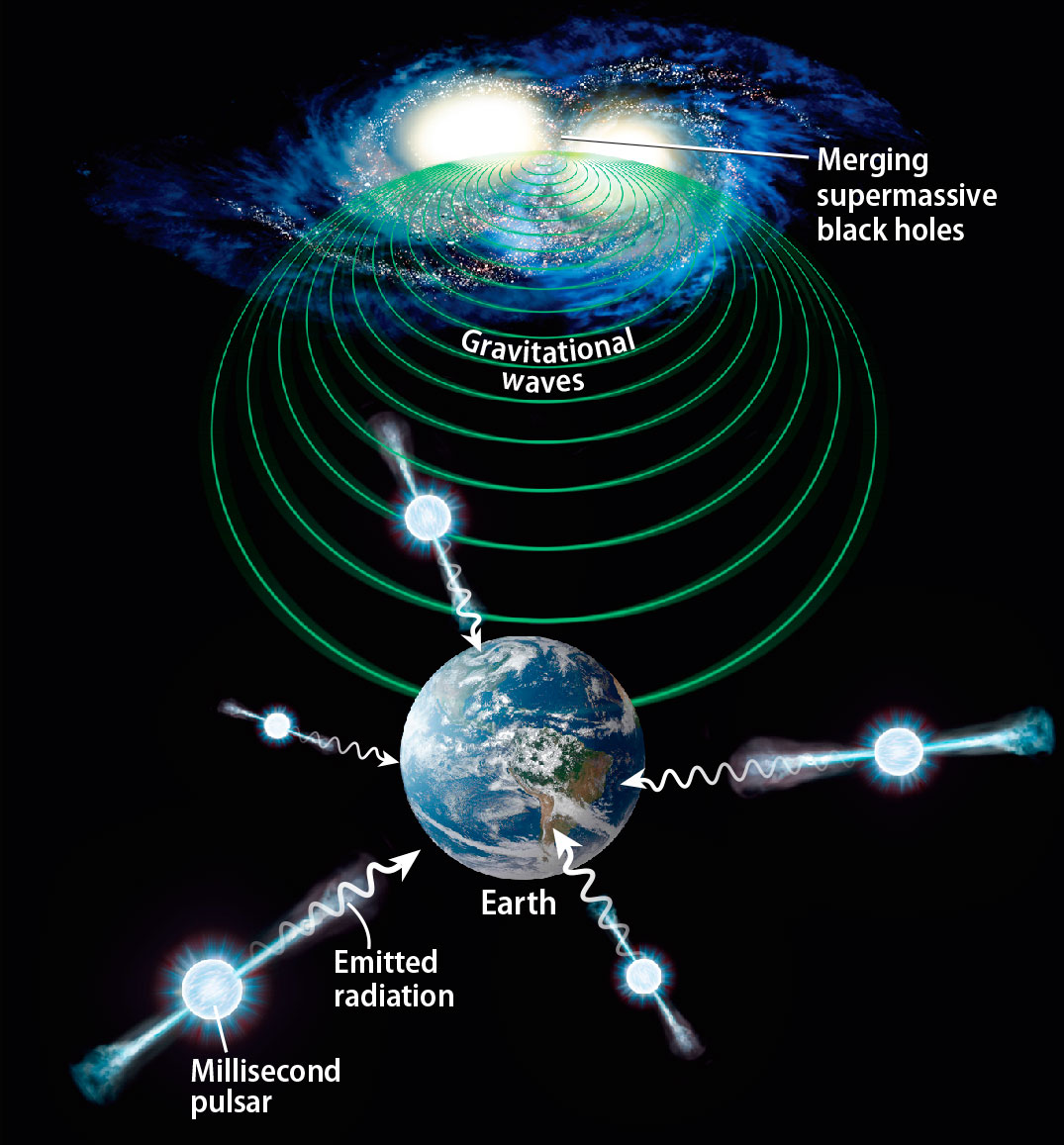 A wrinkle in space-time confirms Einstein's gravitation   Astronomy